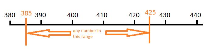 Number line 385-425