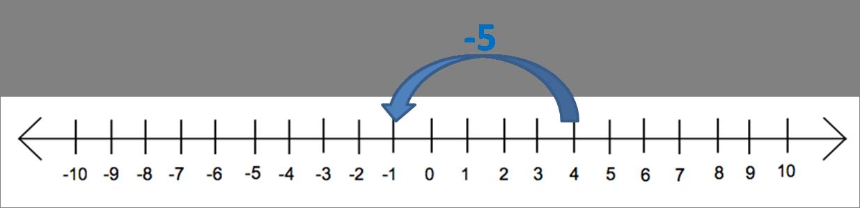 Number line 4 - 5