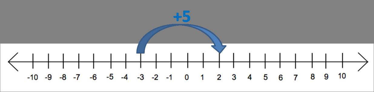 Number line -3 + 5