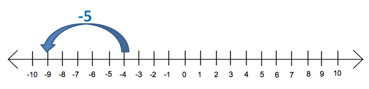 Number line -4 - 5
