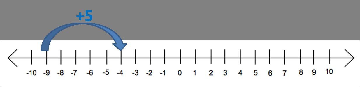 Number line -9 + 5
