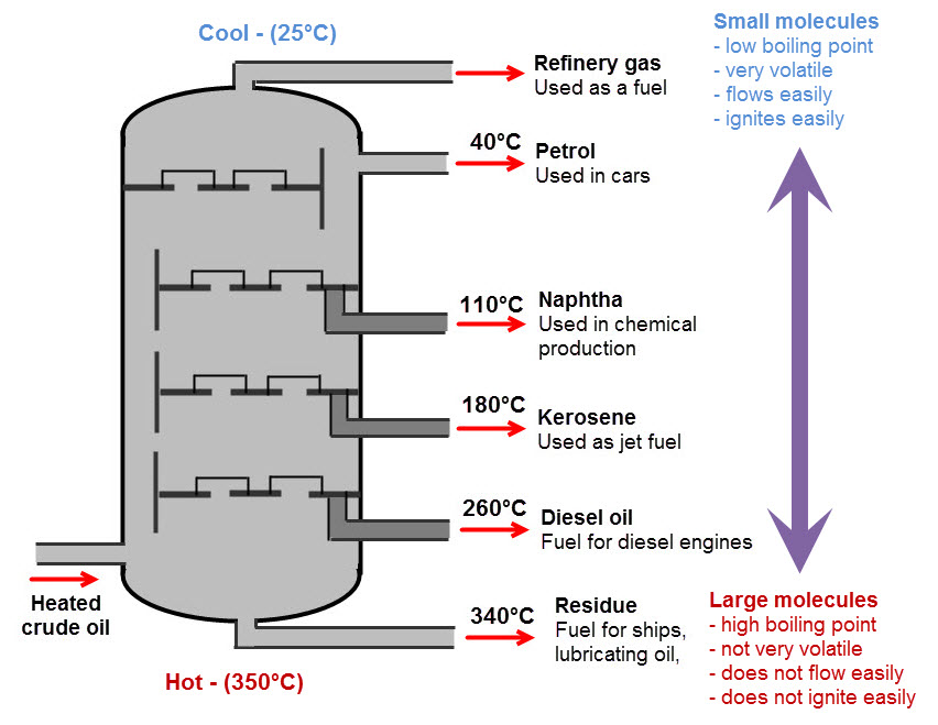 Here Is A Diagram Of Fractional Distillation Of Crude Oil Wiring