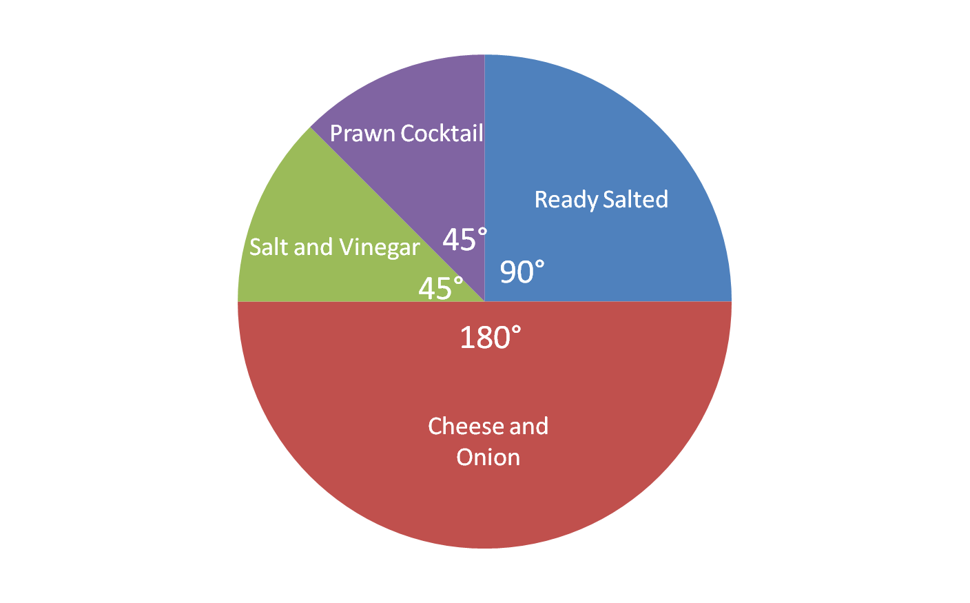 Ratio and proportion reading a pie chart 1 worksheet edplace how many chose cheese and onion this pie chart shows nvjuhfo Gallery