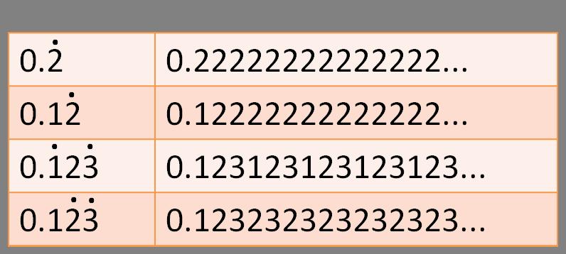 math worksheet : recurring decimals 1  worksheet from edplace : Recurring Decimals Worksheet