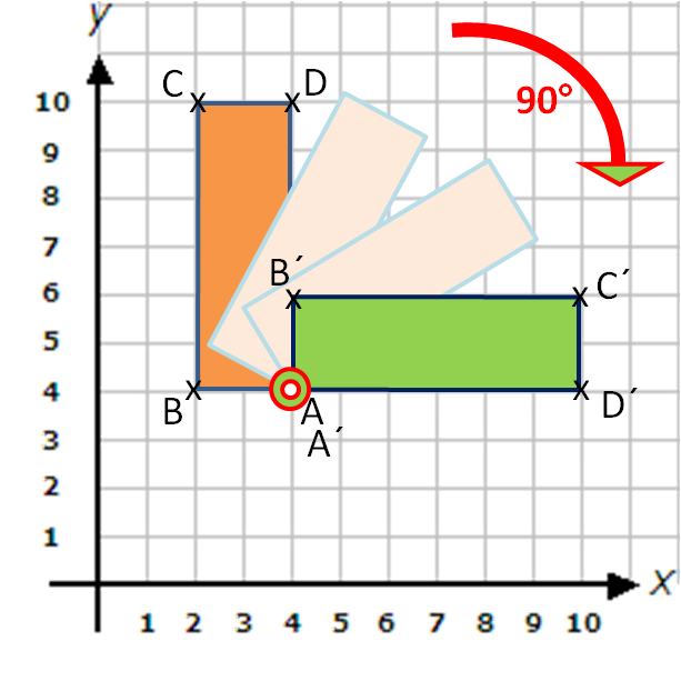 Rotation of a rectangle