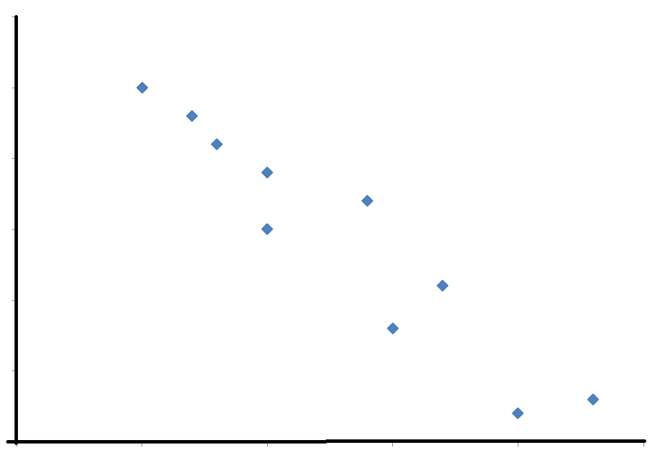 Scatter Graphs and Correlation Worksheet EdPlace – Correlation Worksheet