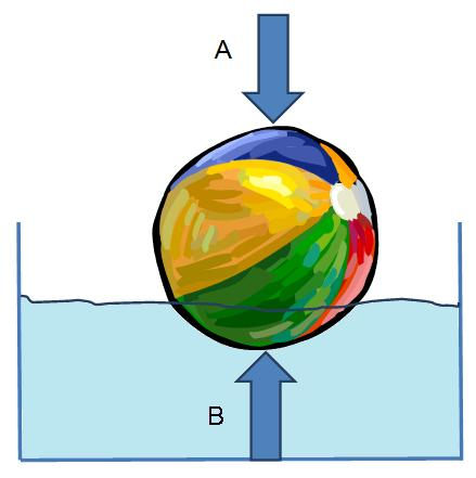 Forces on ball in water