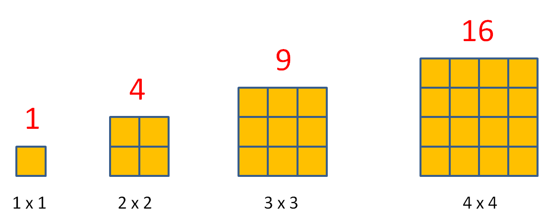 Square numbers