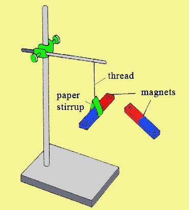Bar magnet hanging on a thread