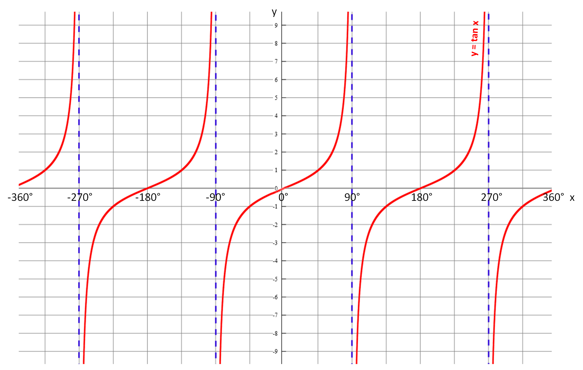 The Tangent Graph - worksheet from EdPlace