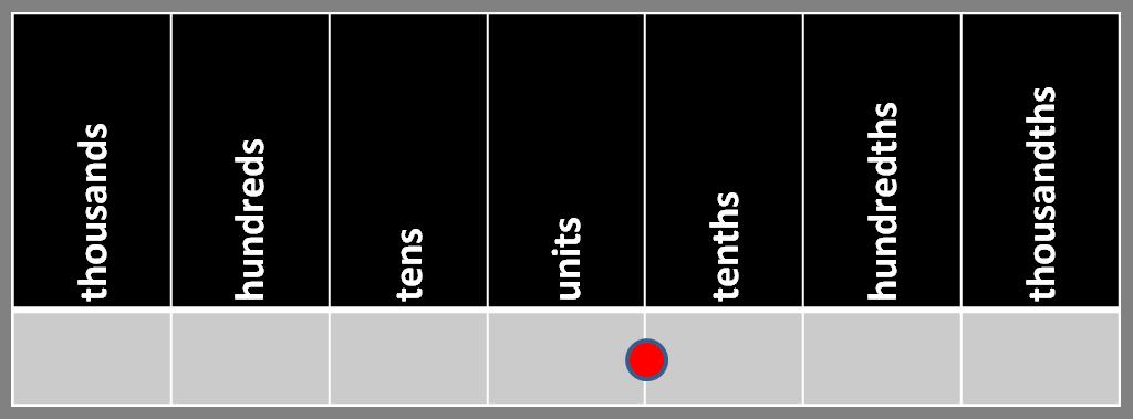 Place value grid
