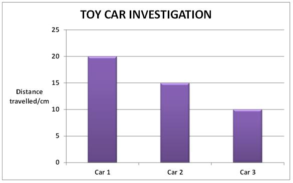 Graph of car results