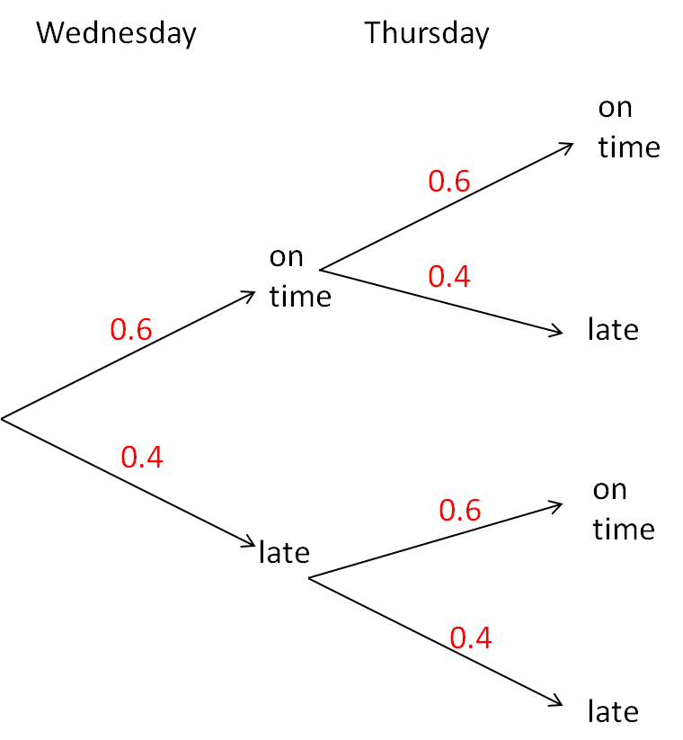 Probability Tree Diagrams  1