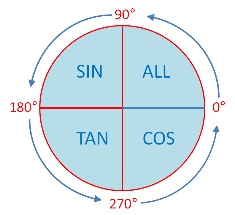 State which of sin 200º, cos 200º or tan 200º is positive.