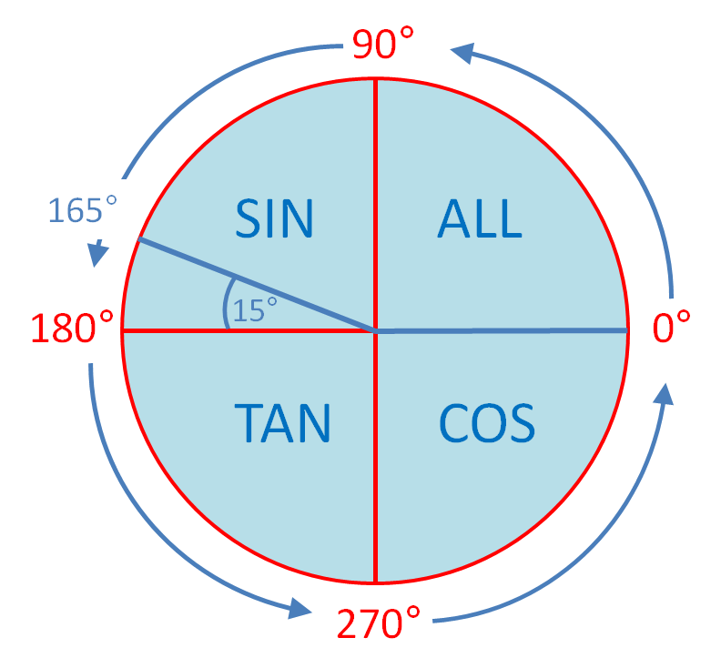 trig ratios in all four quadrants 2 worksheet edplace. Black Bedroom Furniture Sets. Home Design Ideas