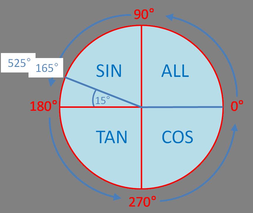 Trig Ratios in all Four Quadrants (3) Worksheet - EdPlace
