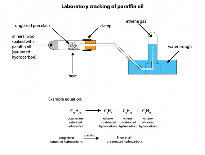 The cracking of paraffin oil
