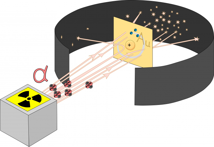 The alpha particle experiment that Rutherford performed.