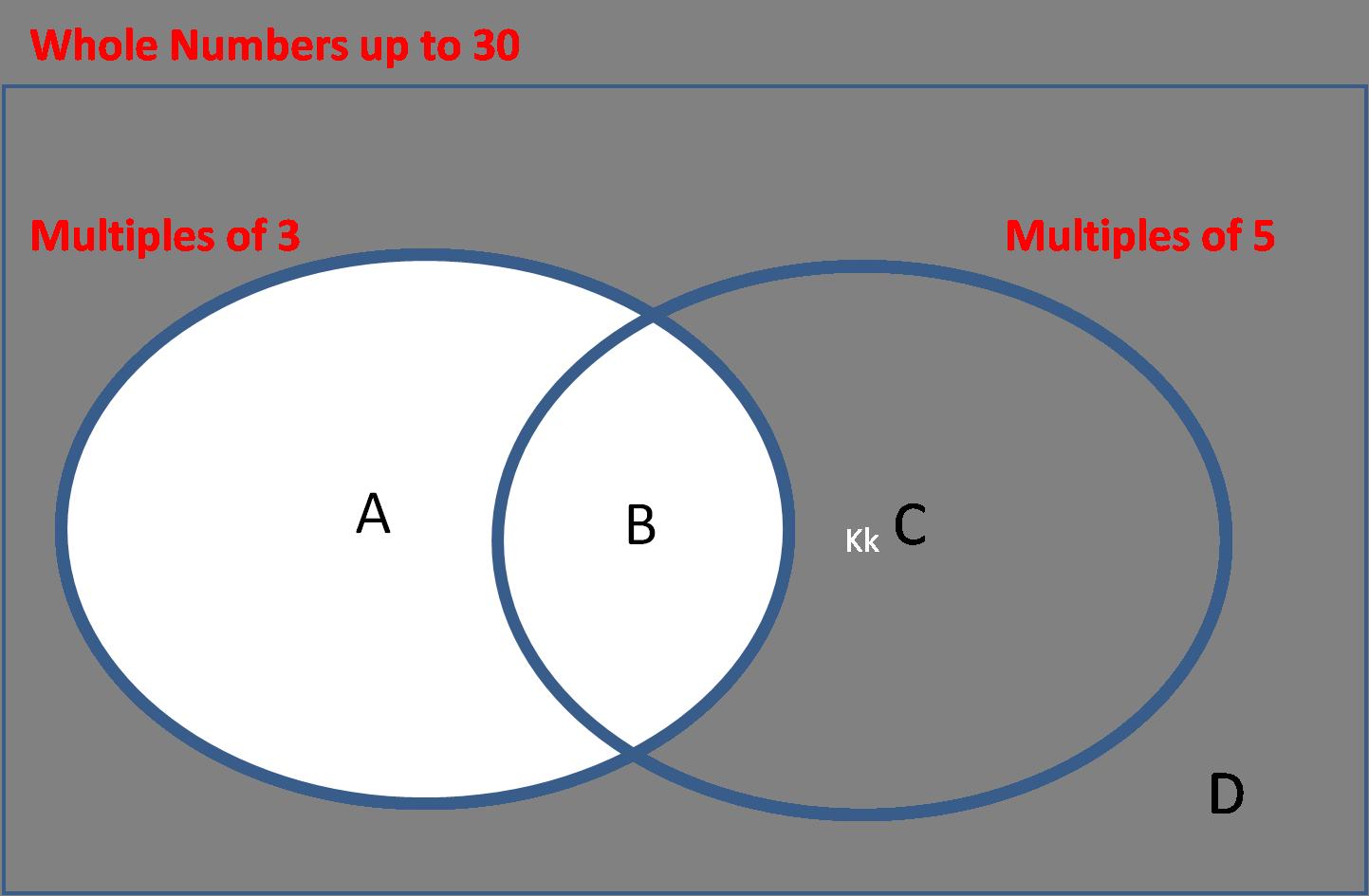 Venn Diagram Multiples
