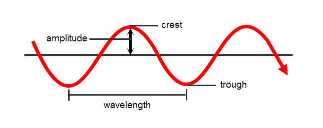 The properties of waves