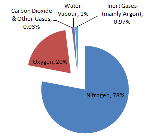 Pie chart of gases of the air