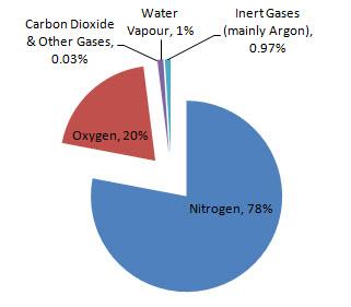 Air Pie Chart on Explain Fractional Distillation Of The Air