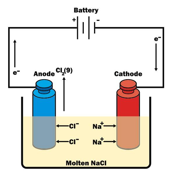 Electrolysis Worksheet EdPlace – Electrochemical Cell Worksheet
