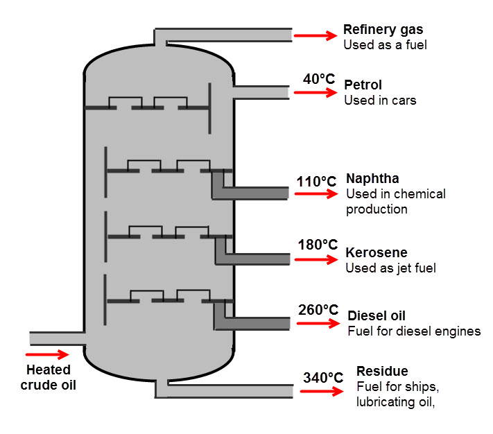 Which of the following is the process used to produce petrol from ...