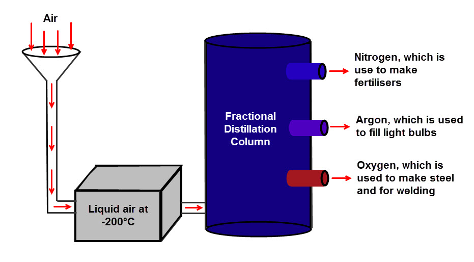 Distillation of liquid air