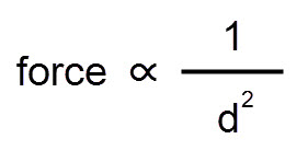 An equation showing proportionality between force and distance squared.
