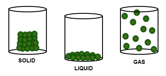 Model for solid, liquid and gas