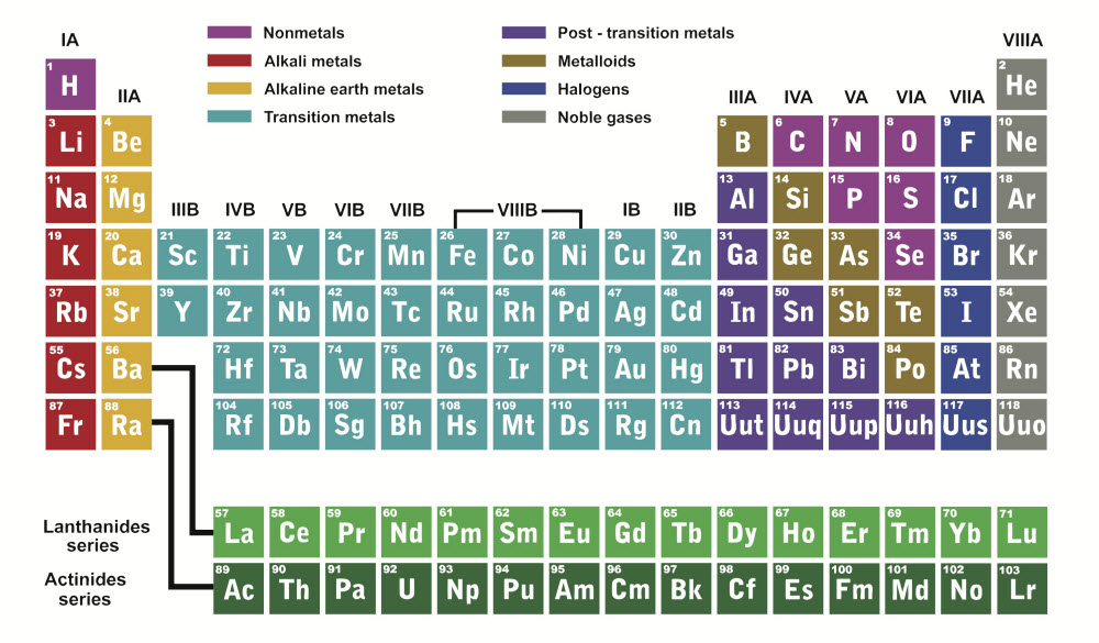 Inside atoms worksheet edplace look closely at the periodic table below urtaz Images