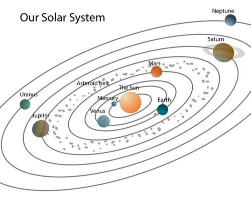 An image of the solar system.