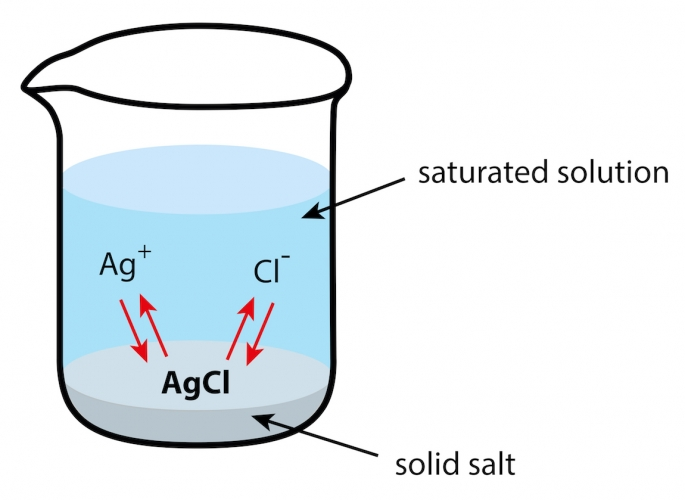 Solution of cilver chloride