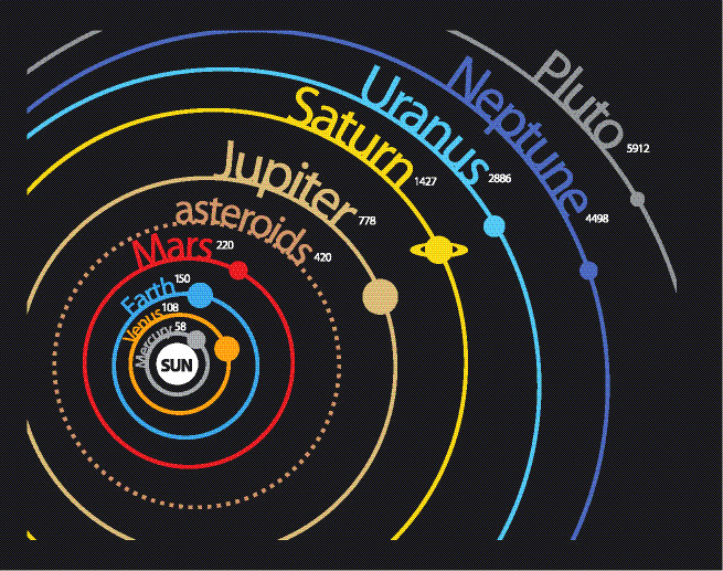Changes In The Solar System Worksheet Edplace