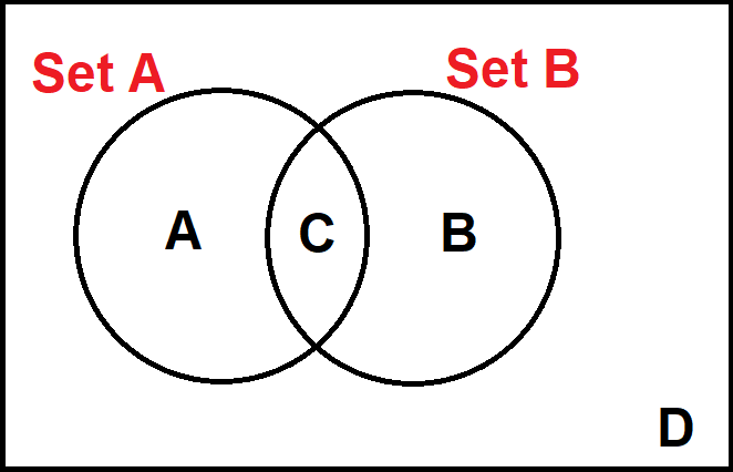 two overlapping circles. A on left, B on right, C in middle, D outside