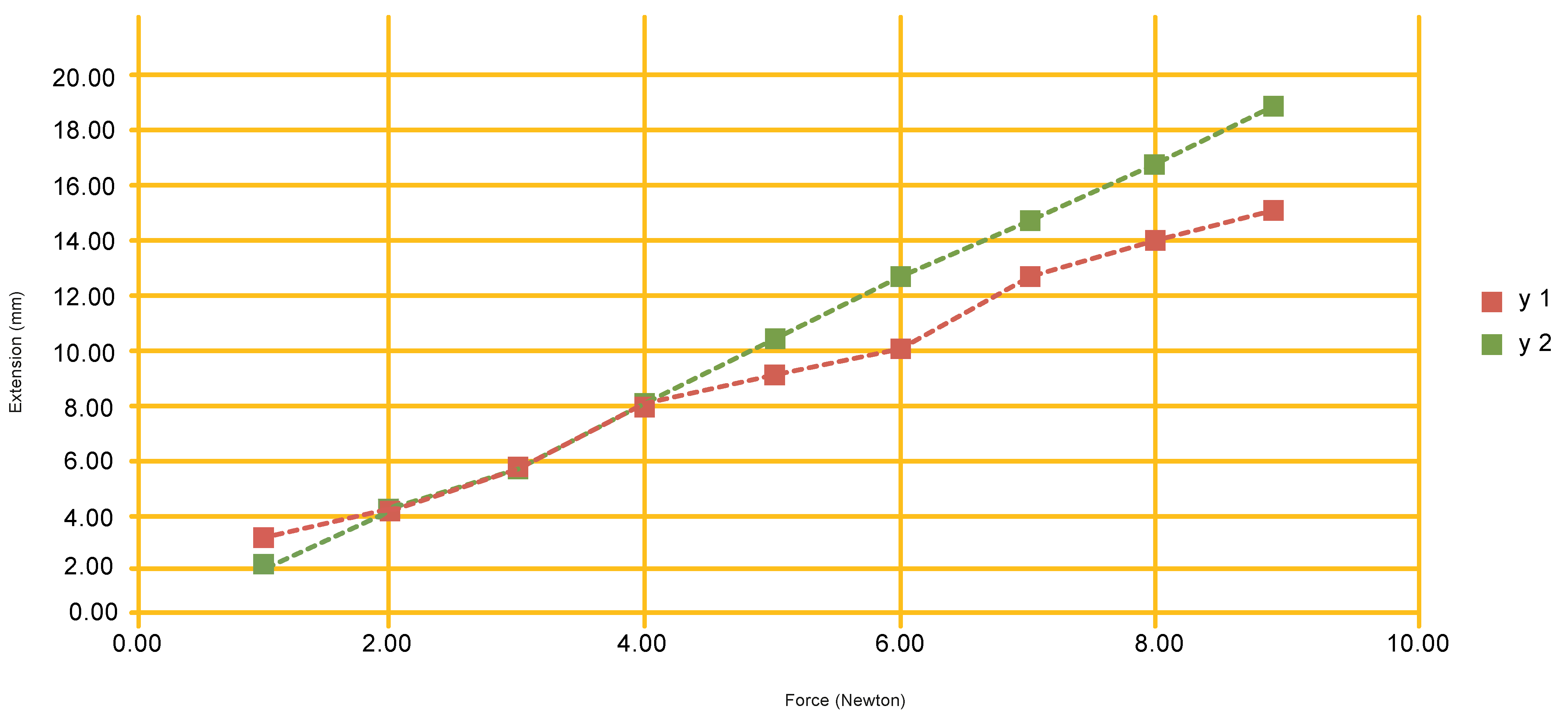 A graph of the above data with force on the x axis and extension on the y.