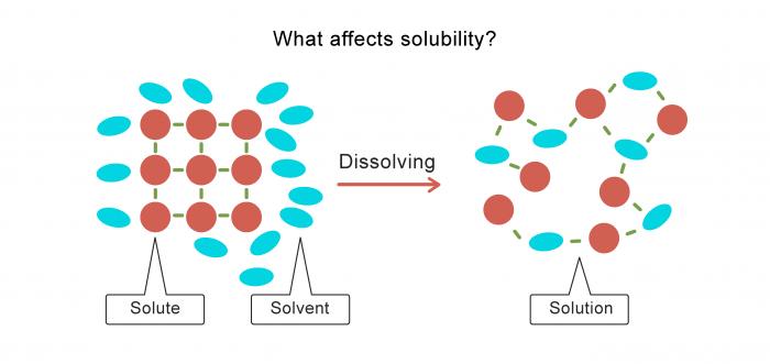 ... Chemical Reactions Worksheet. on dissolving substances worksheet