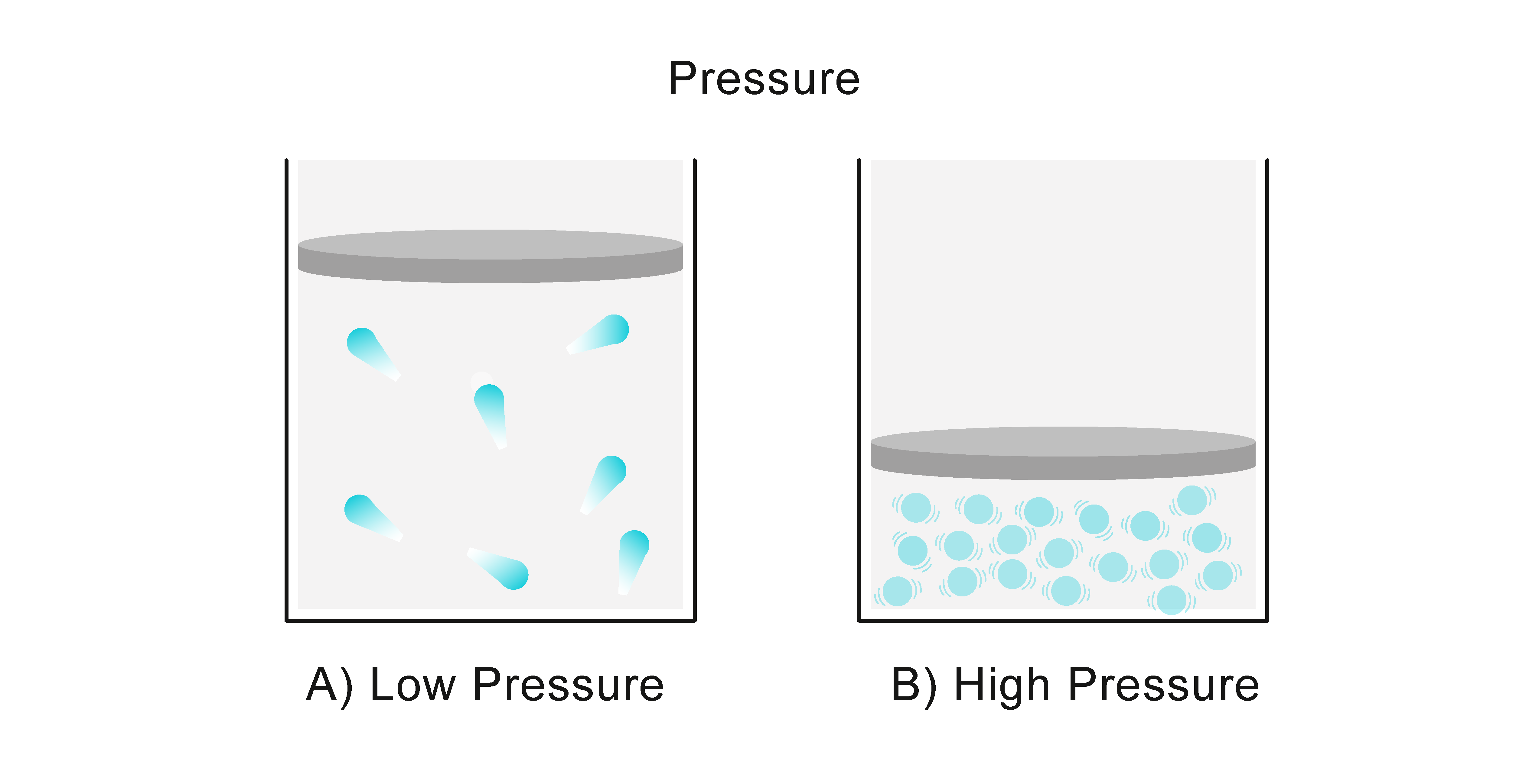 boyle u0026 39 s law is used to calculate how much the pressure