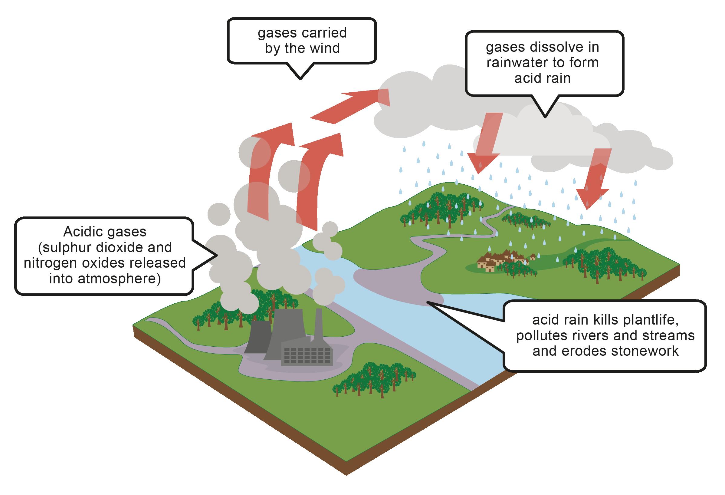 Acid Rain - worksheet from EdPlace