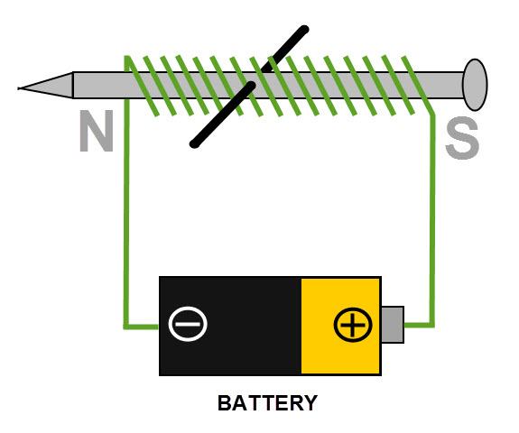 Electromagnets%202 A Circuit Diagram Of An Electromagnet on