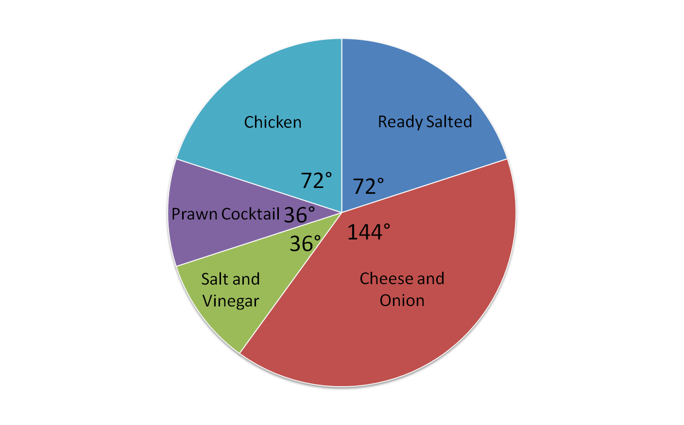 pie chart Show the details in a pie chart by exploding sections into a bar chart to get the big picture of how a total is distributed, for examples total sales by country or.