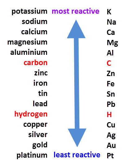 reactions, it is important to refer to the reactivity series ...