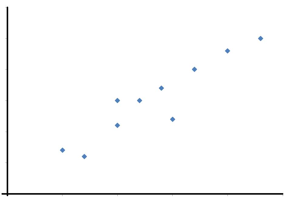 scatter graphs and correlation worksheet from edplace. Black Bedroom Furniture Sets. Home Design Ideas
