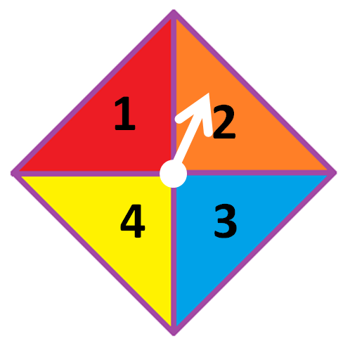 What is the probability that the spinner will land on the number 2 ?