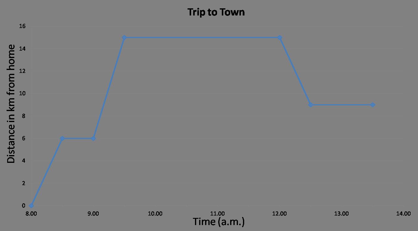 Line graph worksheets 2nd grade
