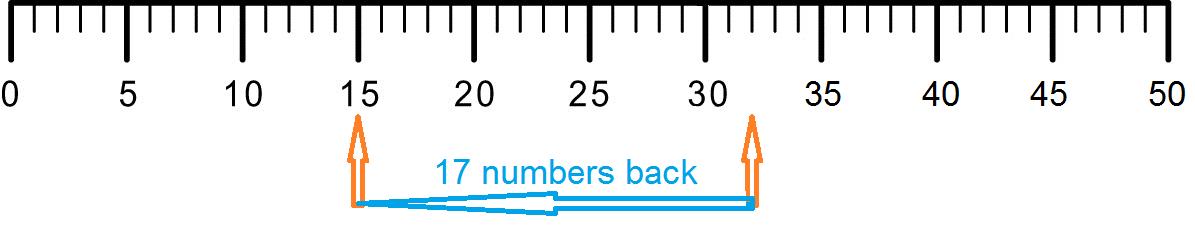 number line 0 50 - photo #15